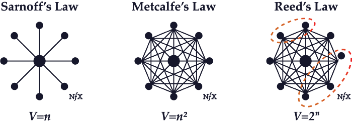 Figure 3: Comparing Sarnoff's, Metcalfe's and Reed's Laws [3]