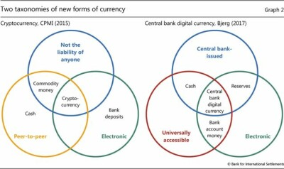 The BIS Digital Cash Spin vs. Crypto
