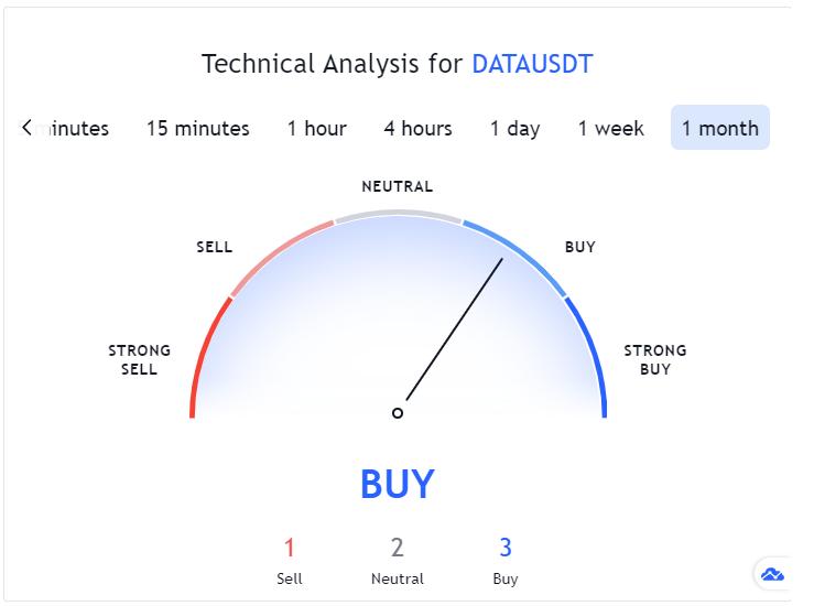 DATA Coin Technical Analysis