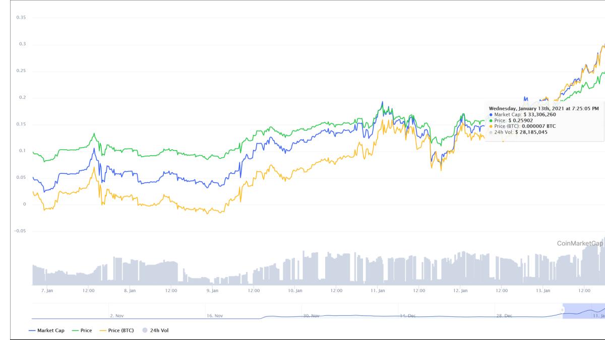RAMP token is taking off