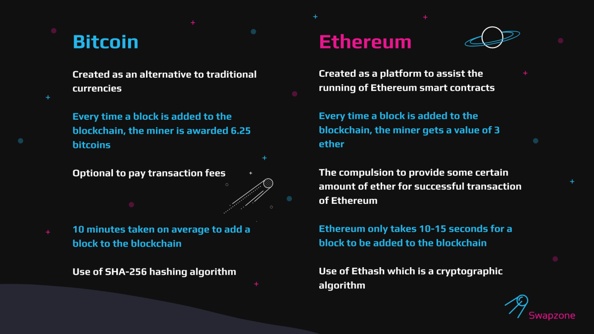 Key Differences of Bitcoin and Ethereum