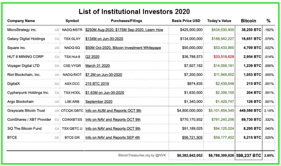 List of Institutional Investors - Year 2020