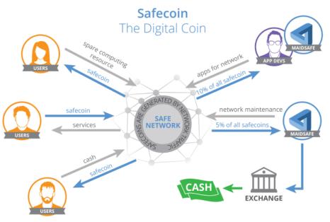 Sarah Pentland Medium Post SafeCoin Overview
