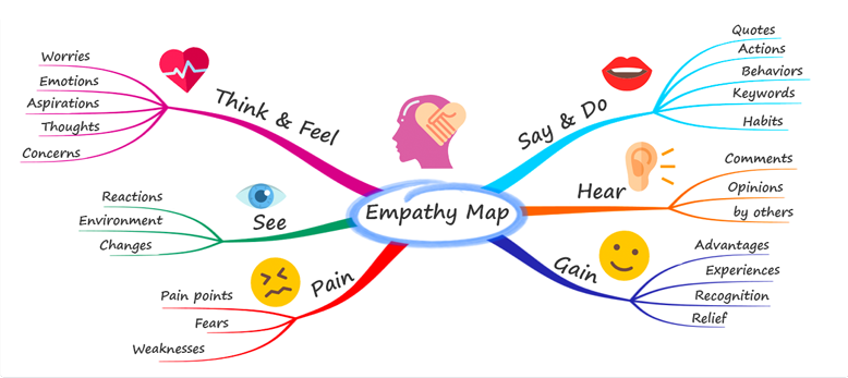 Image from Mindmapping.com