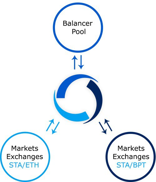 You have the ability to purchase BPT through the STA/BPT pair on Uniswap, and with this BPT you can then use it to redeem the underlying token assets in the Balancer Liquidity Pool at any time.