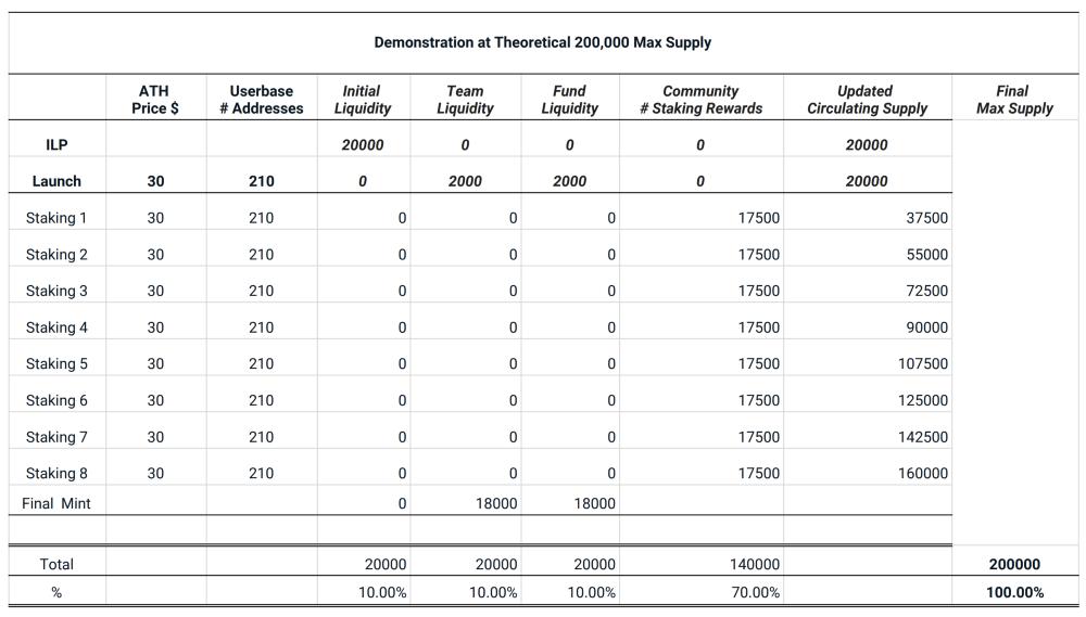 200k-supply-mode-demonstration