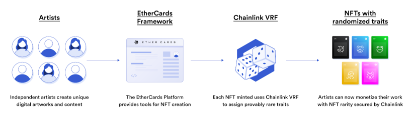 Chainlink VRF explained