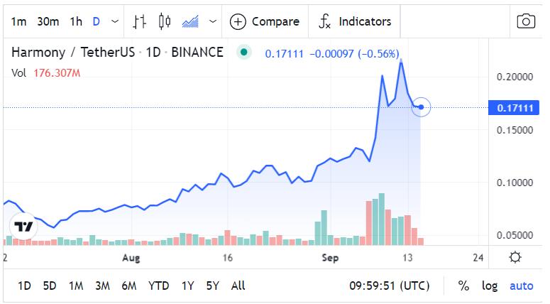 Harmony Price Chart
