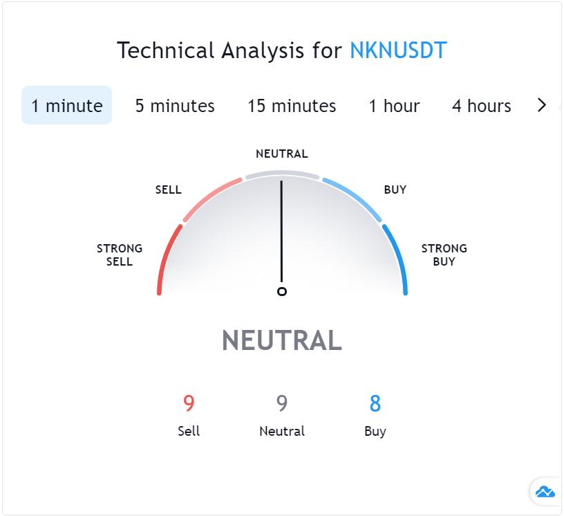 NKN technical analysis