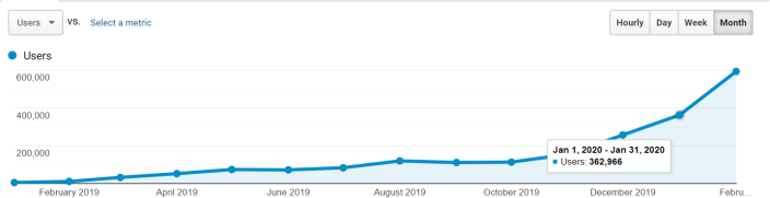 publish0x analytics