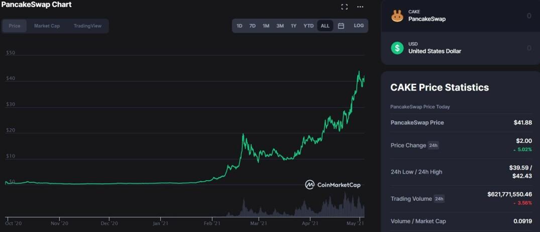 CoinMarketCap - $CAKE