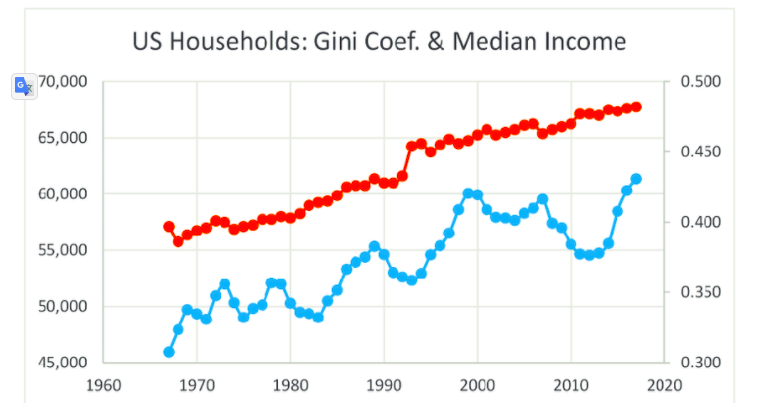 RED - GINI; BLUE - MEDIAN INCOME