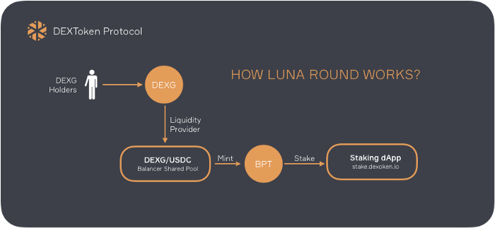 luna-staking-process
