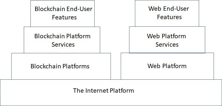 Web versus Crypto
