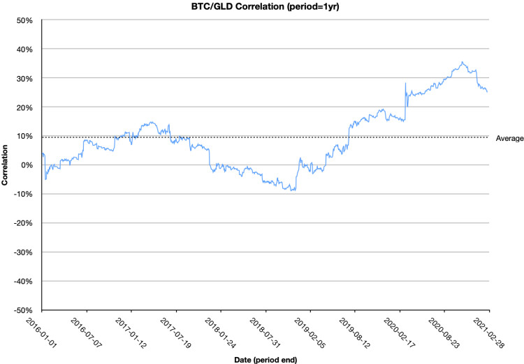 One year rolling correlation between Bitcoin and Gold
