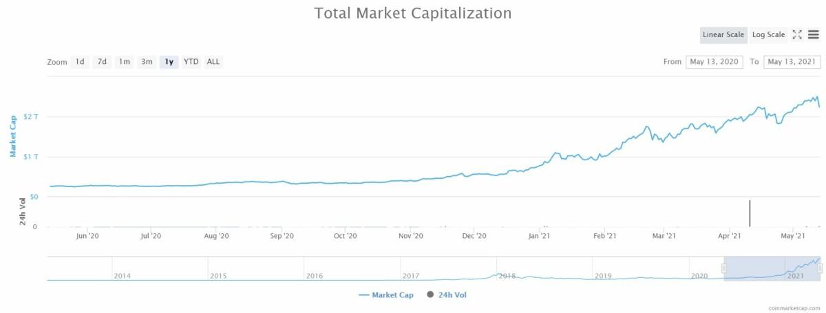 CoinMarketCap - Total Market Cap