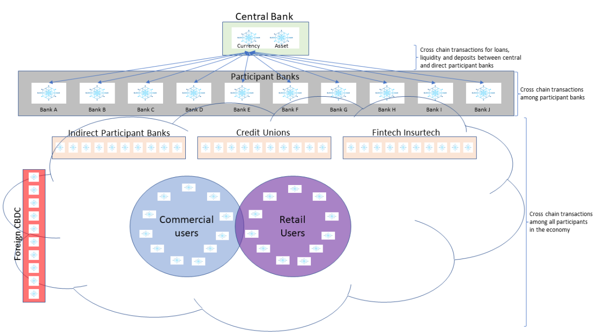 Independent blockchain model