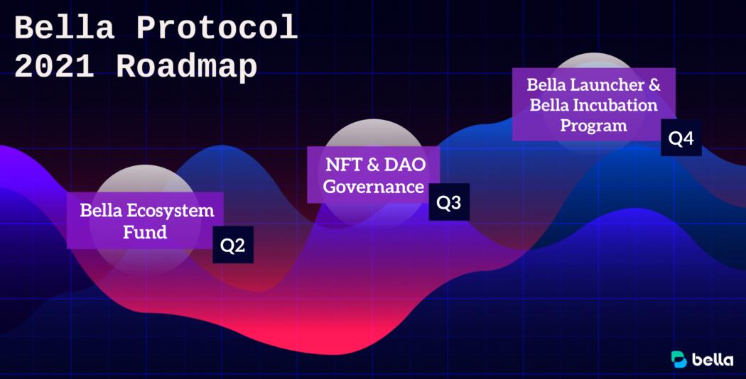 Bella Protocol roadmap
