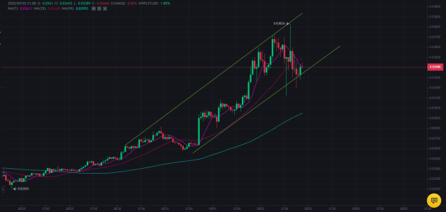 Last three days 1H TRX/USDT graph