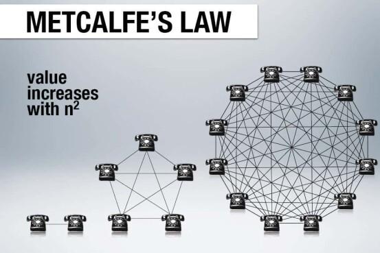 Metcalfe Law