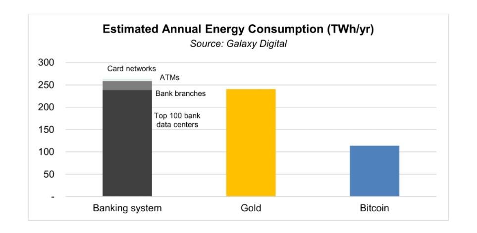 BTC energy consumption