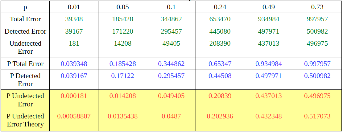 Table 2. Trials of Error Probability to Undetected Error