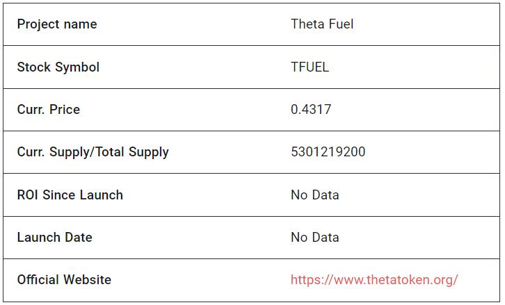 Theta Fuel Fundamental Analysis