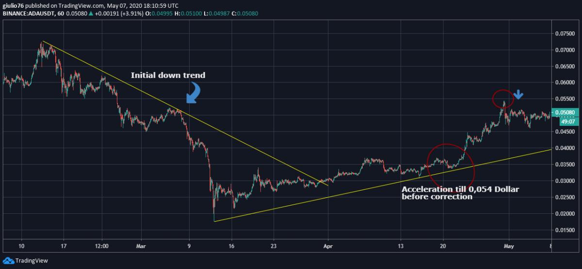 Cardano chart short term
