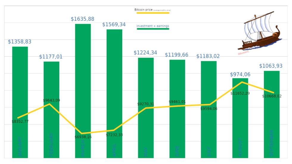 charts_values