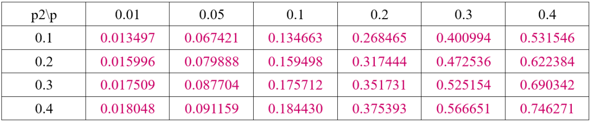 Table 4. Theoretical Result
