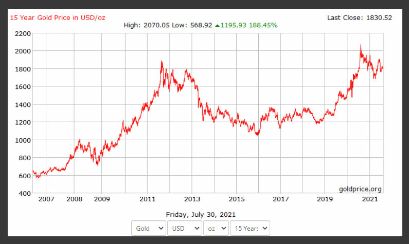 Gold's 199.25% return from 600$ to 1800$ (source: goldprice.org)