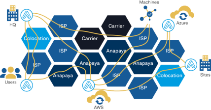 SCION Protocol Secure paths w/ QoS and Multi Provider using AnaPaya