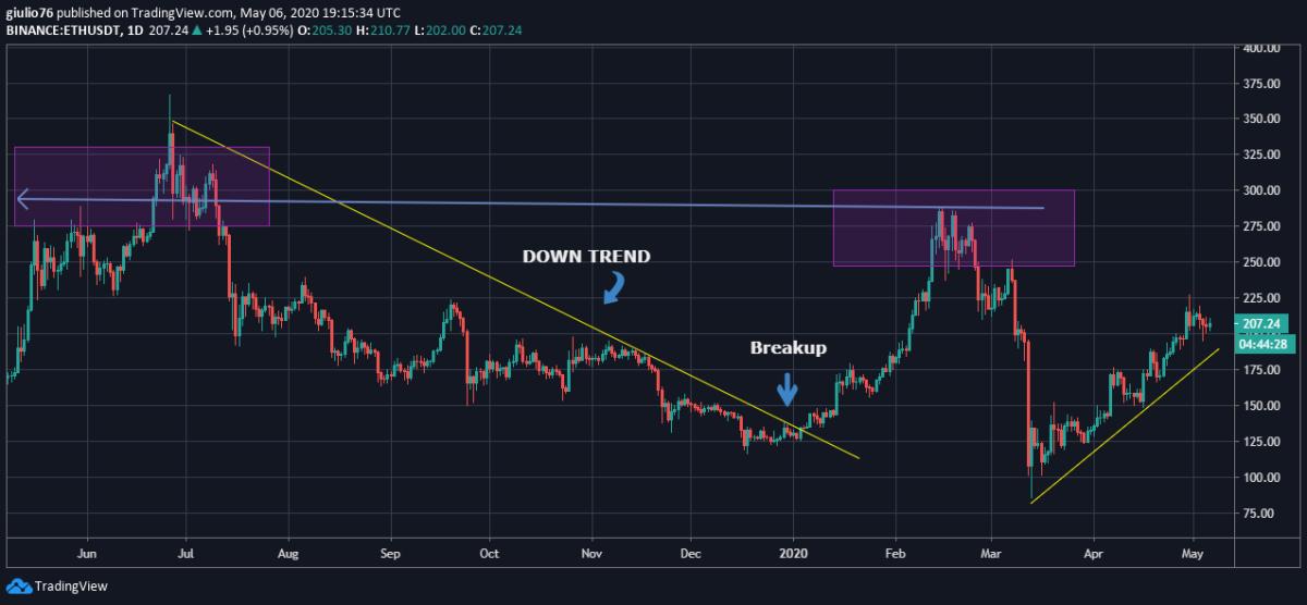 ETH chart 1 year