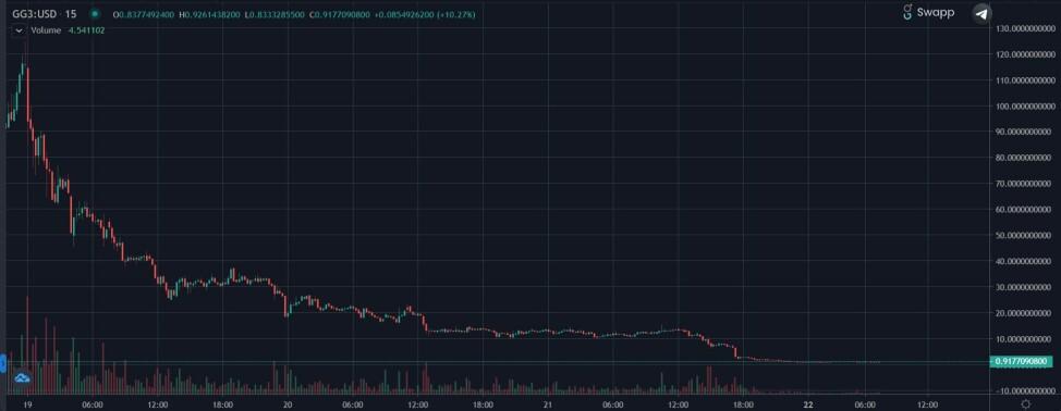 gg3 chart goose finance