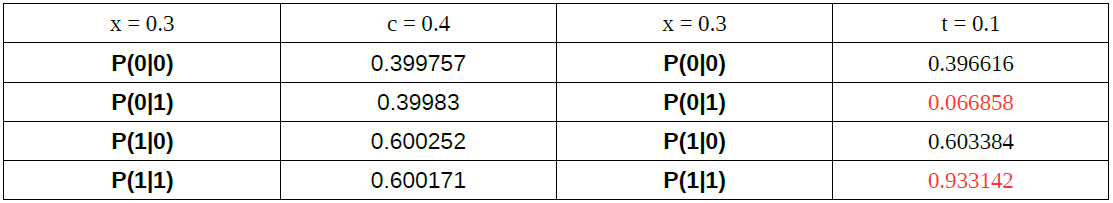 Data of t not equal c