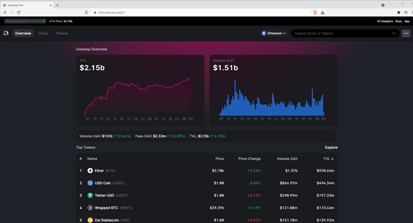 Uniswap Analytics web design dark mode