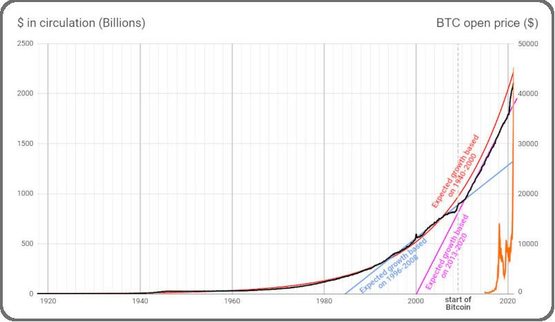 USD debt vs. Bitcoin price chart