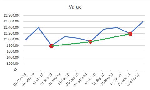 underlying growth