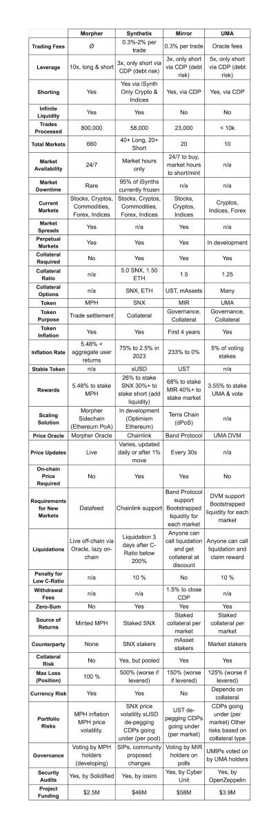 comparison synthetic asset protocols