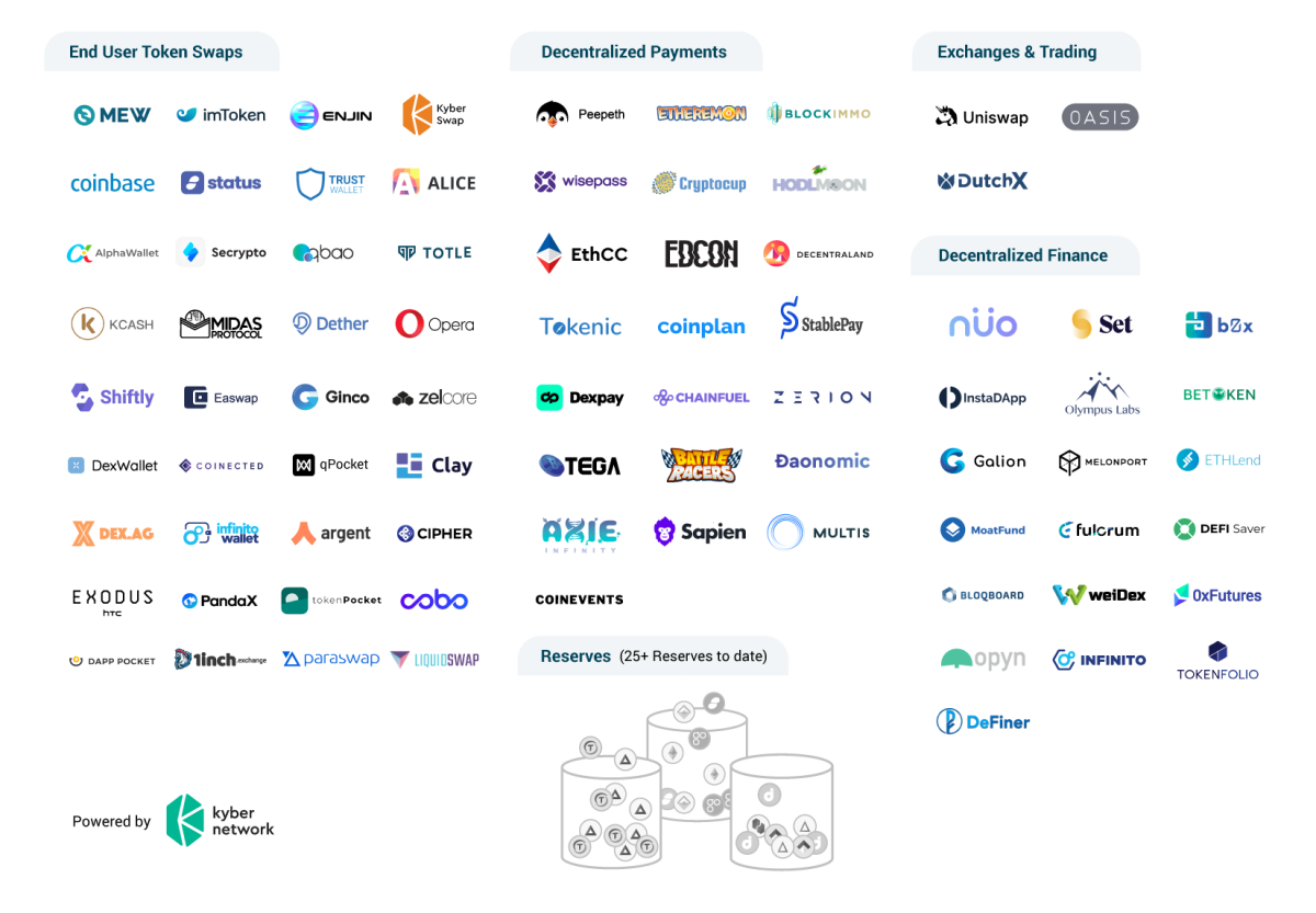 Kyber Network Partnerships Ecosystem