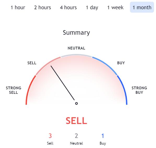 Source: Tradingview, Data was taken on 29 July 2021