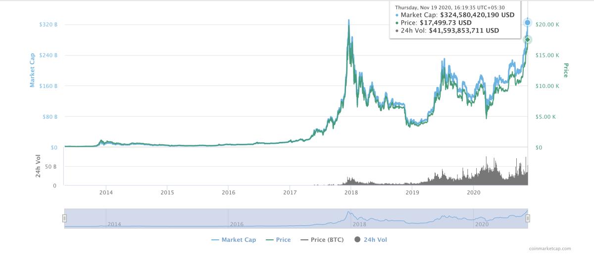 bitcoin market capitalisation