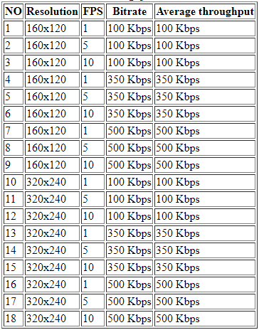 Table 4.1 Comparison between setting and average throughput