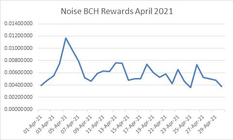 Noise Rewards