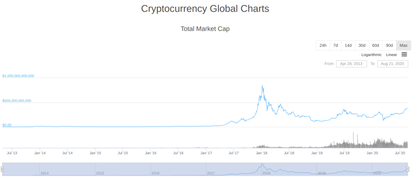 The CryptoMarket Collective Success circa 22 Aug 2020 on CoinGecko