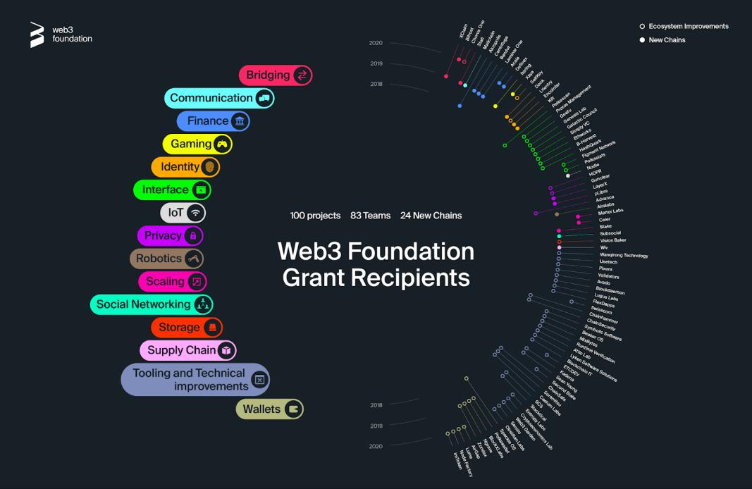 Web3 Foundation Grants