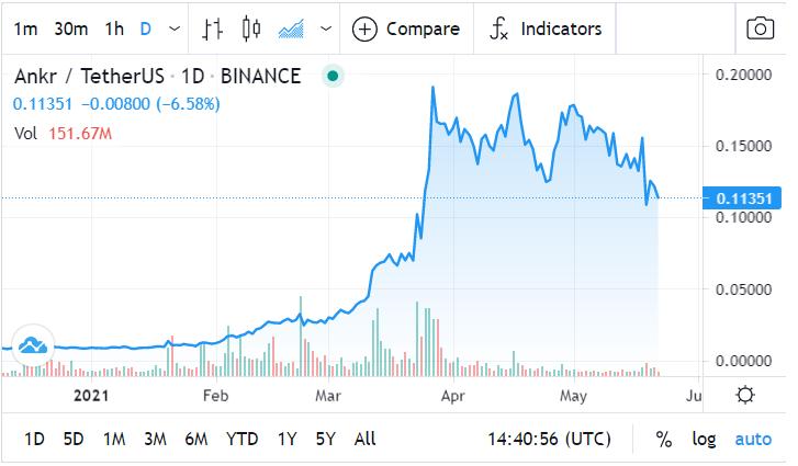 ANKR Price Prediction:  Technical Analysis
