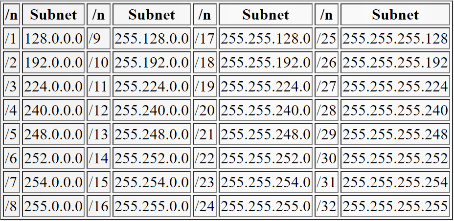 Table 2.2 Prefix (Sutanta, 2005)