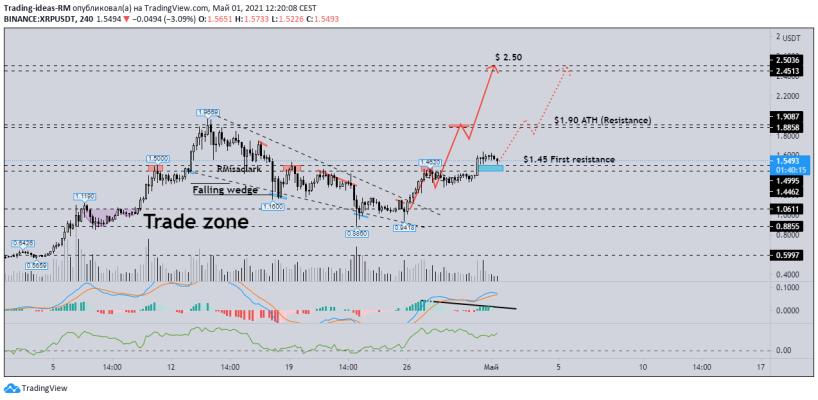 XRP / USDT 4-hour chart. Source: TradingView