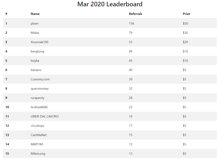 march 2020 leaderboards ambassadors